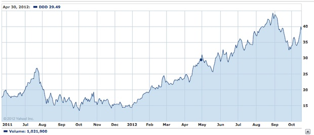 DDD 3D Systems stock prices