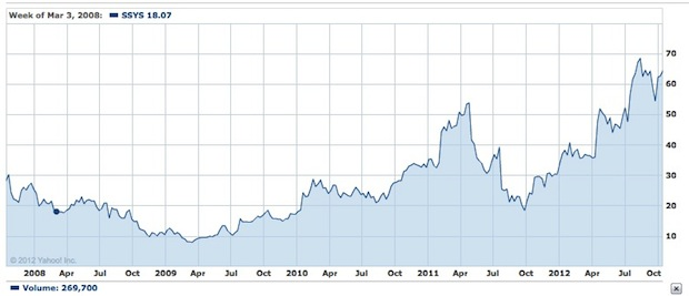 SSYS Stratasys stock curve