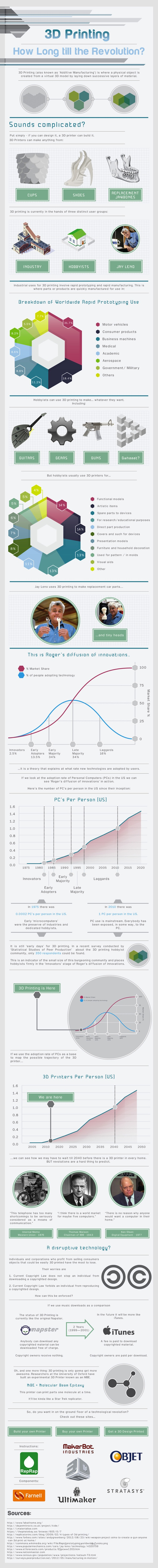 3D-Printing-in-the-Home-Farnell-Element14-Infographic