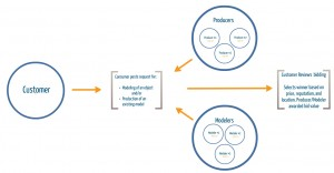 Proto Exchange process