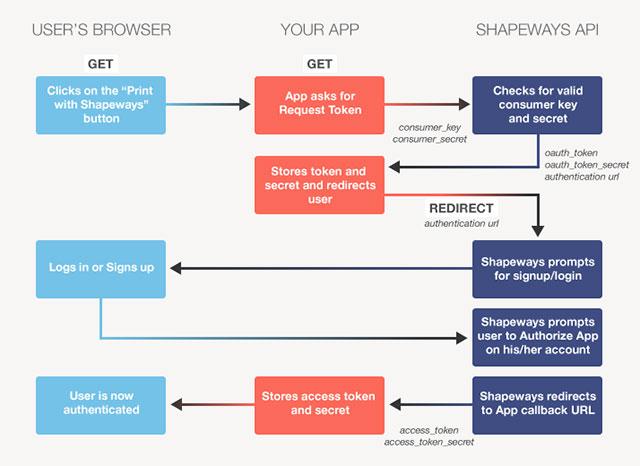 Shapeways API