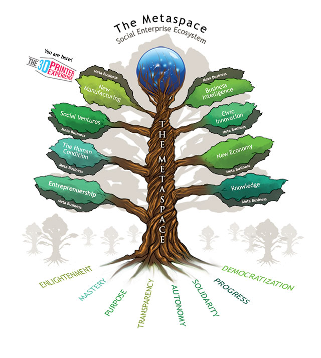 Metaspace Tree The Social Enterprise Ecosystem