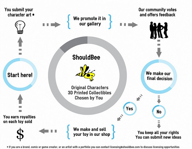 ShouldBee concept map