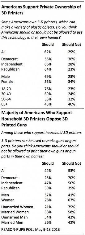 3D Printed Guns & Printers Poll USA