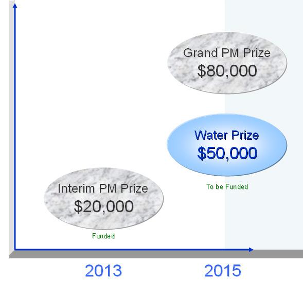 Uplift Prizes