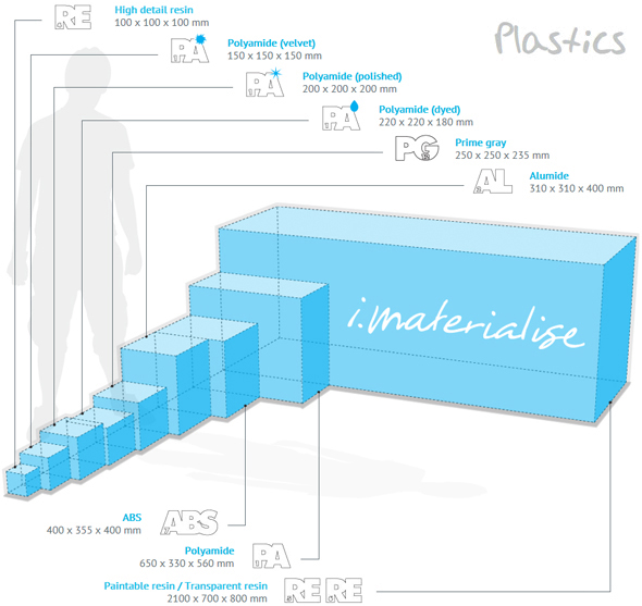 I.Materialise printing sizes plastics