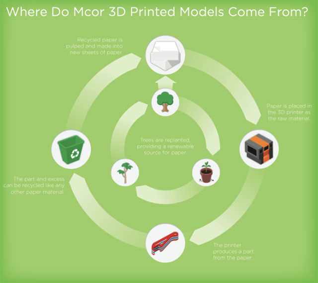 Mcor 3D Printed Paper Infographic