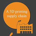 Evolution of manufacturing INFOGRAPHIC 3D Printing