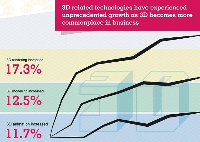 3D job posts growth infograph