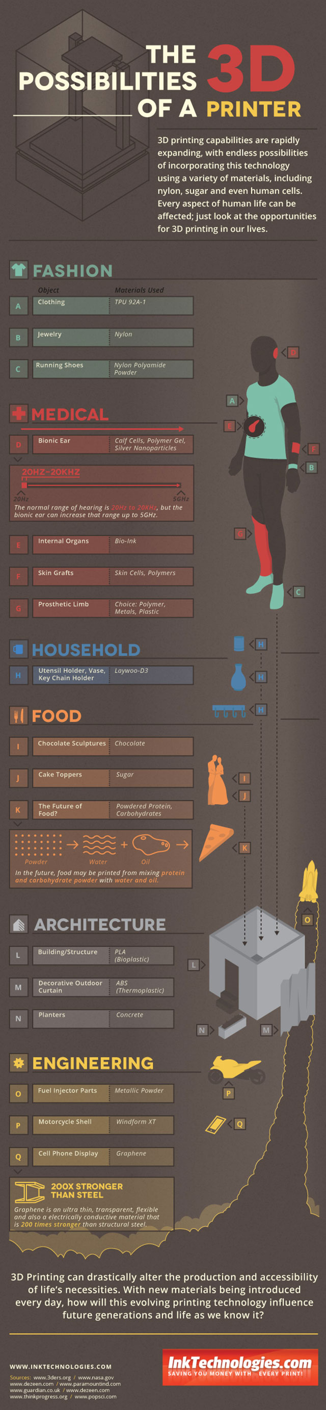 Infographic The Possibilities of a 3D Printer InkTechnologies