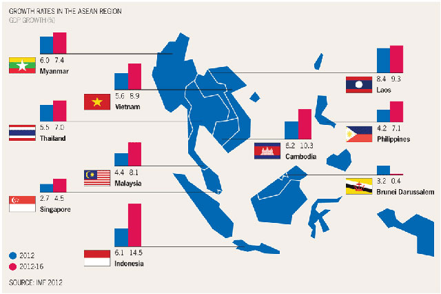 ASEAN growth rates