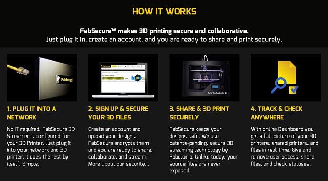 FabSecure process