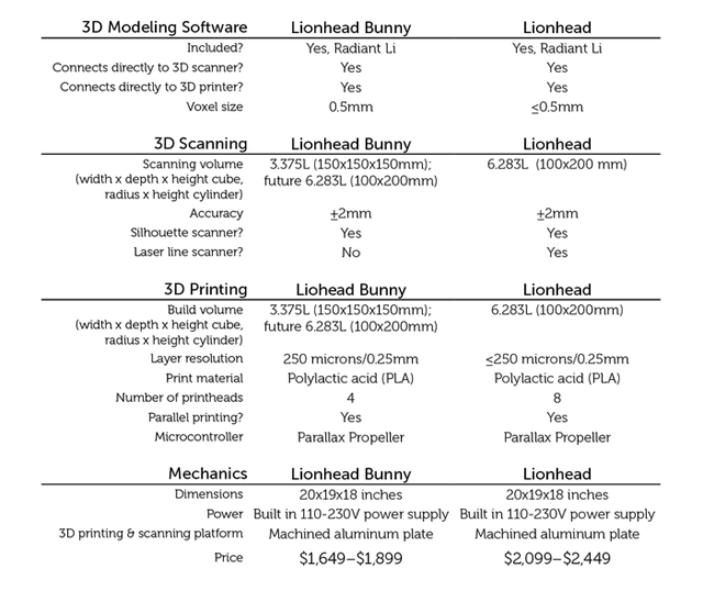 comparison 3D Printer