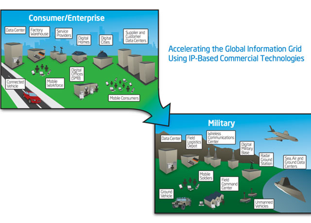 military transform