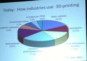 piechart Ten Principles of 3D Printing Melba Kurman