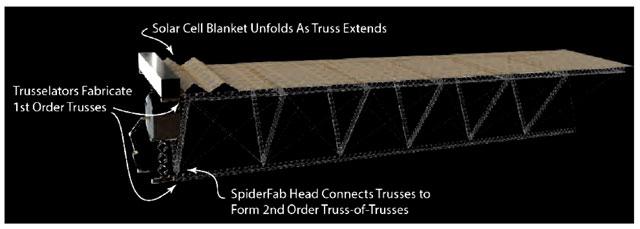 Solarpanel SpiderFab