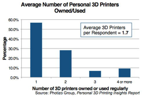 Average Number of Personal 3D Printers