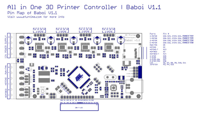 Pin Map Baboi 3D Printer Controller