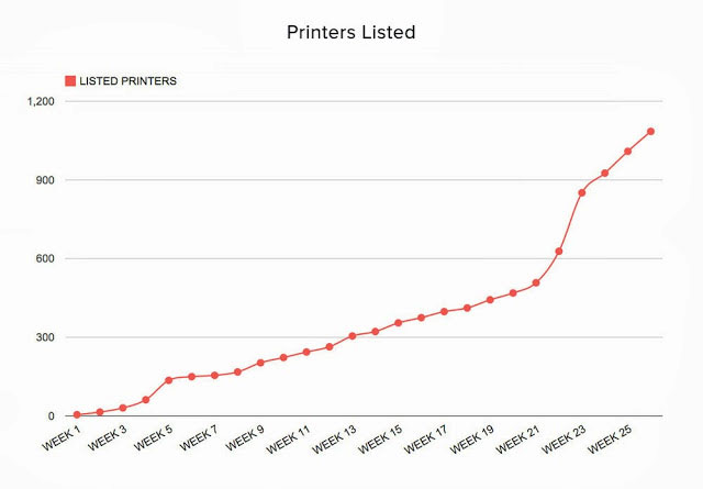 Printers Listed