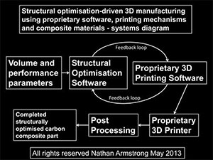 Process diagram 3D printing continuous carbon fibre composite