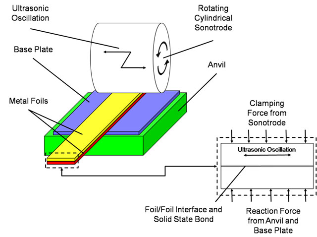 New Dimension For Fabrisonic S Ultrasonic Printing 3d