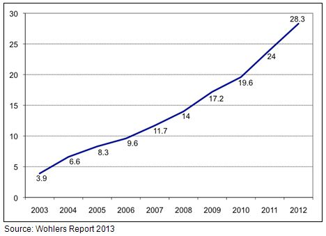 Additive Manufacturing Wohler Graph 2013