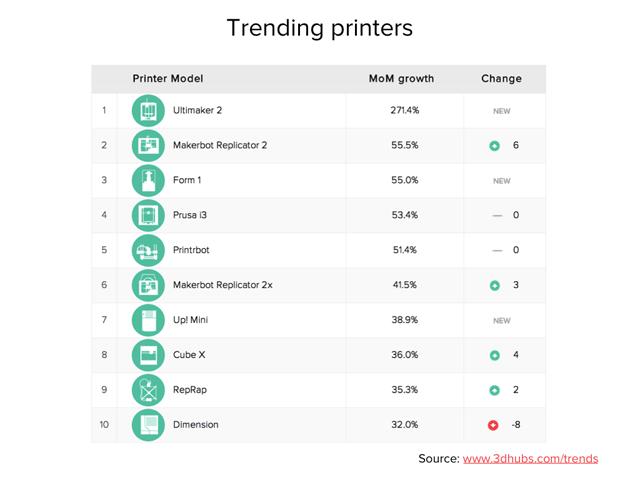 3D Hubs trend report december 2013 trending printers