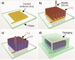 3D micro-battery architecture