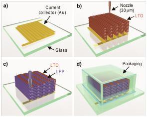Начата 3Д Печать Литий-ионных батарей