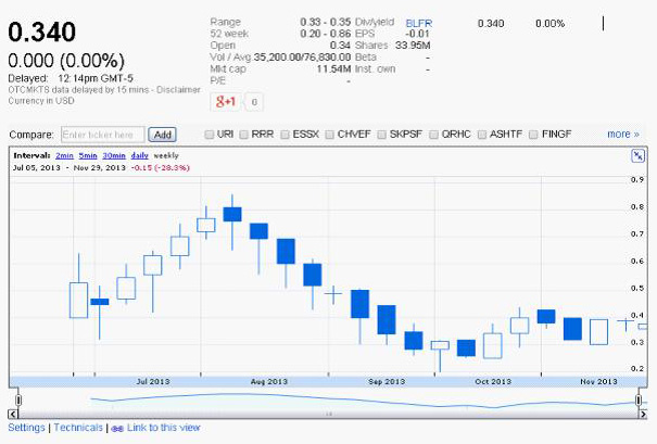Bluefire Stocks