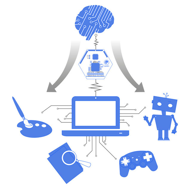 OpenBCI Applications Brain Scanning