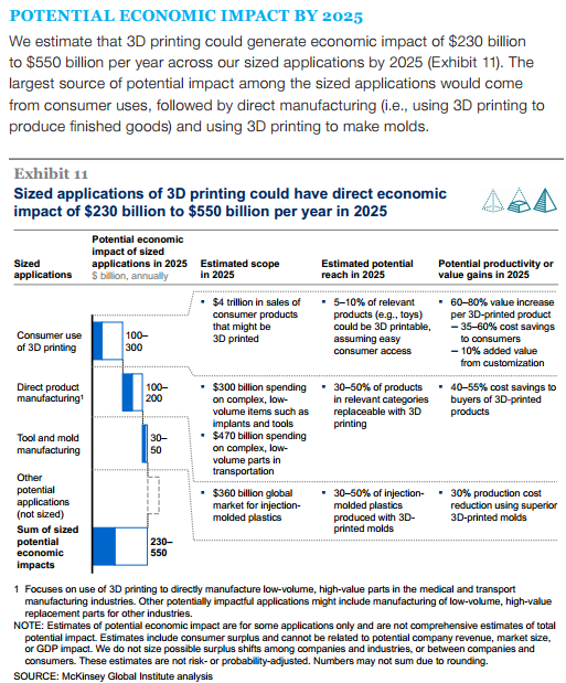 3D Printing Forecast 2014  McKinsey