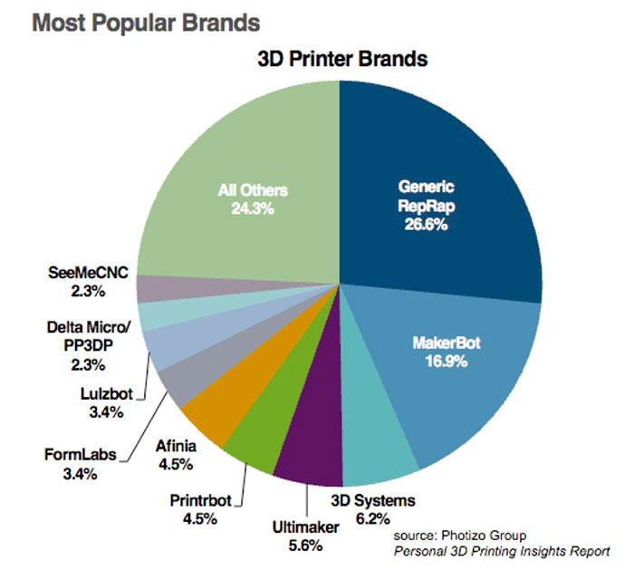 Dunham Chart 2 3D Printing Photizo Group