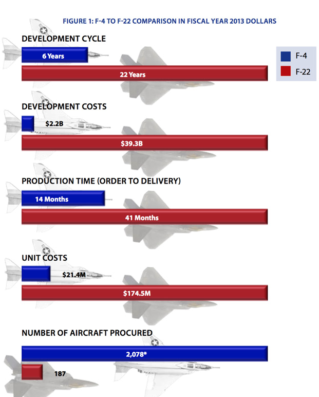 aircraft spending 3D Printing