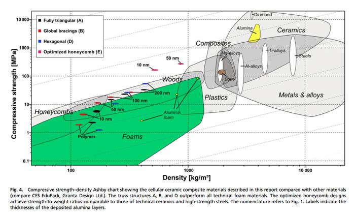 ashby chart 3D Printing