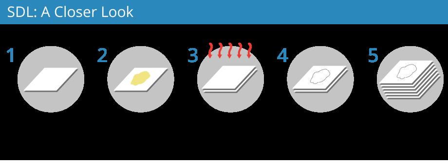 3d Printing Processes Free Beginner S Guide 3d Printing