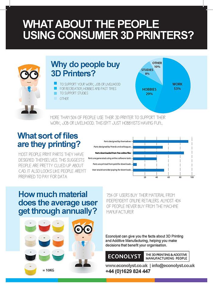 3D Printing Survey Econolyst Infographic