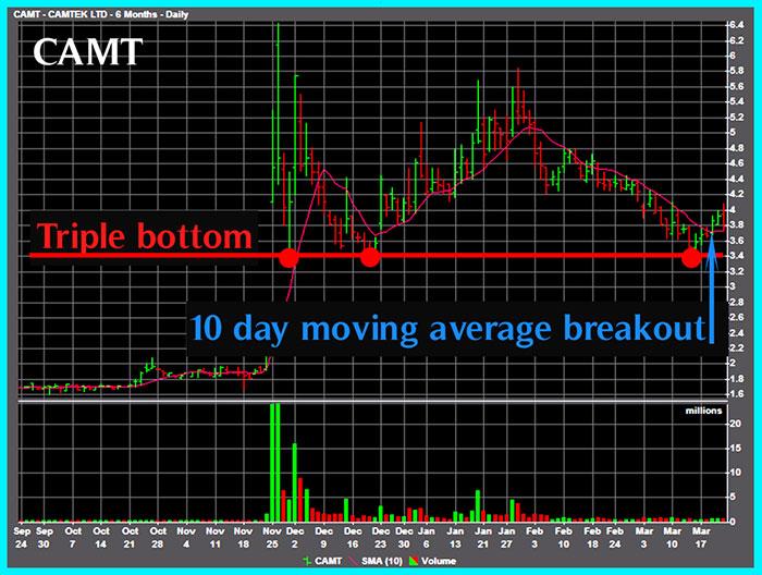 Camtek chart 3d printing