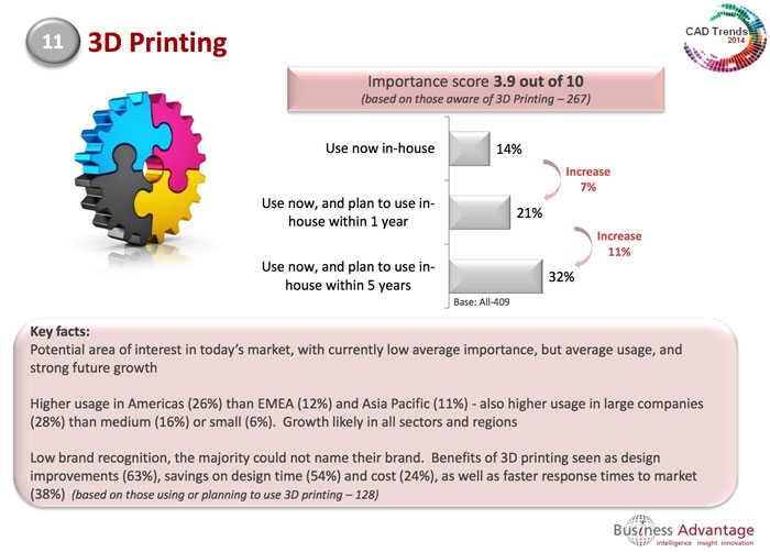 Cad Users Don T Use 3d Printing But Plan To 3d Printing
