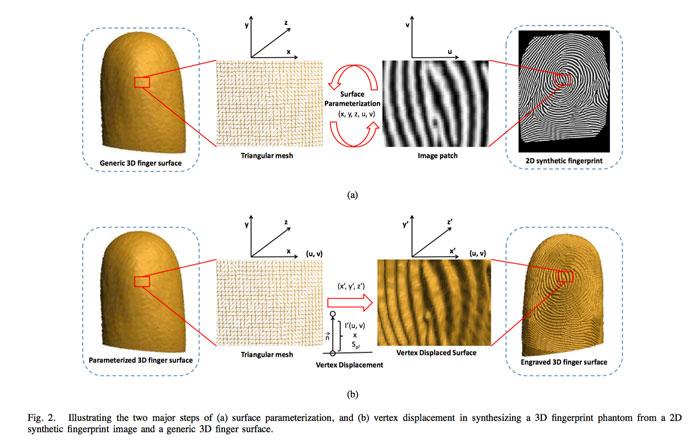 fingerprint mapping 3d printing