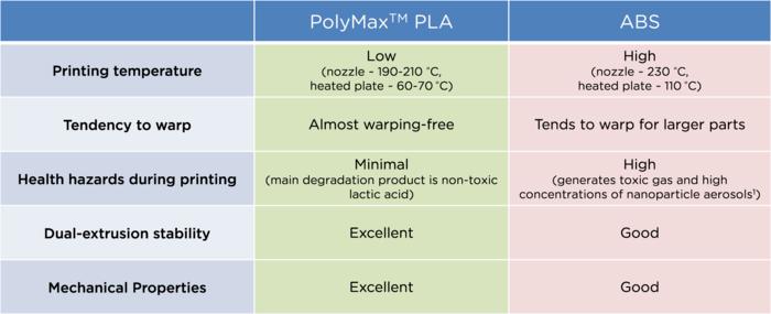 polymaxvabs 3d printing
