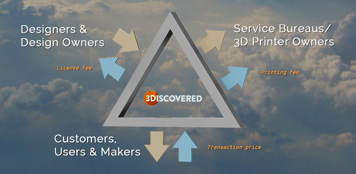 3discovered 3D Printing