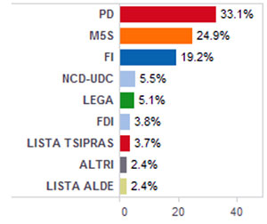 Polls Italy Election