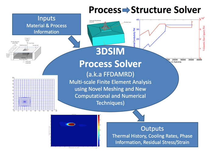 3dsim 3d printing materials and process simulation
