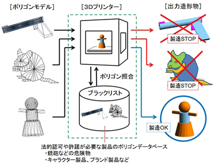 software to block 3D printing illegal items in Japan
