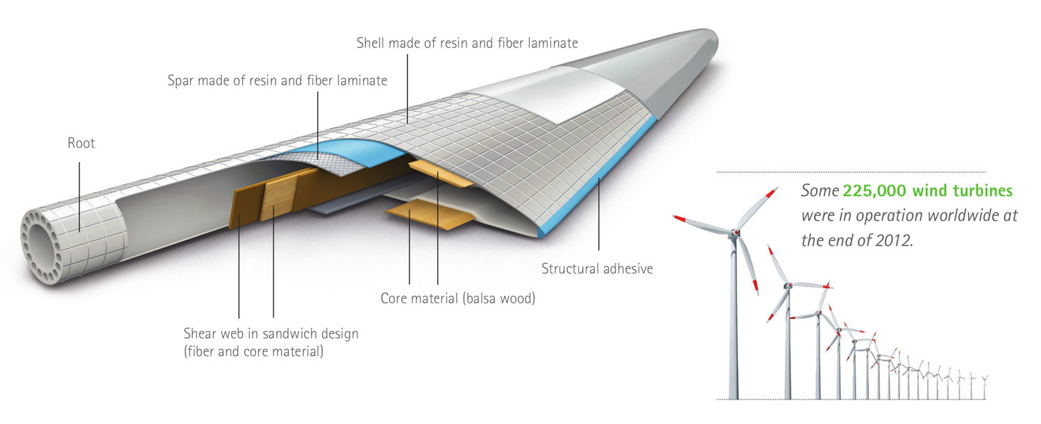 design and analysis of wind turbine blade engineering essay International journal of engineering and applied sciences (ijeas) issn: 2394- 3661  wind turbine and design of airfoil shape are investigated in this  blade  aerodynamically by using cfd analysis in ansys 110  (2013) has study the.