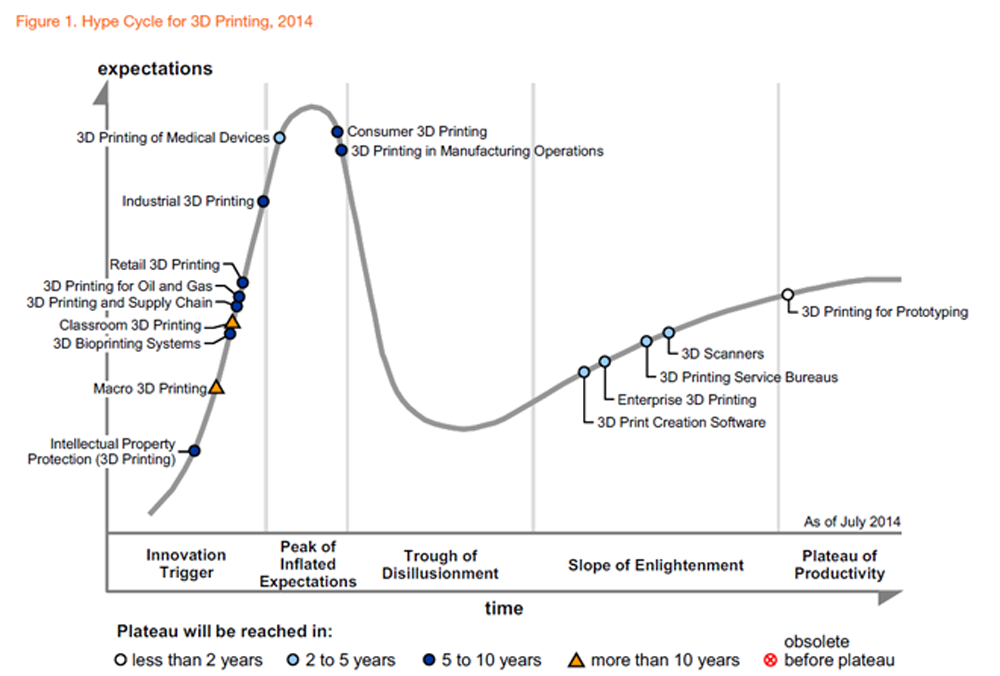 Hype Cycle for 3D Printing, 2014 copy