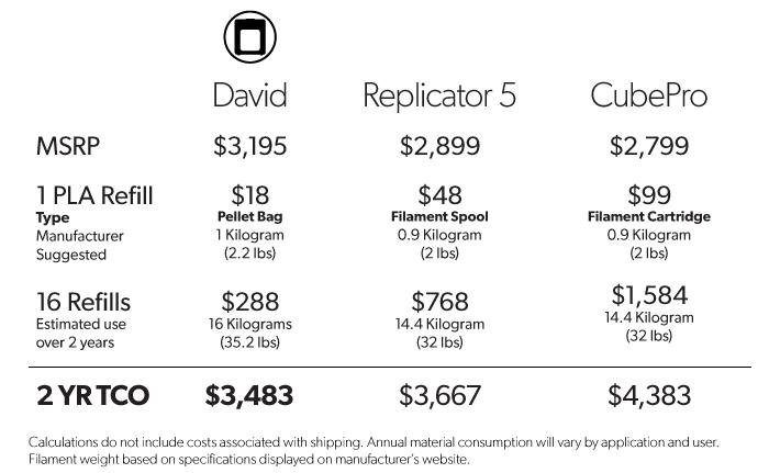 david 3D printer price comparison