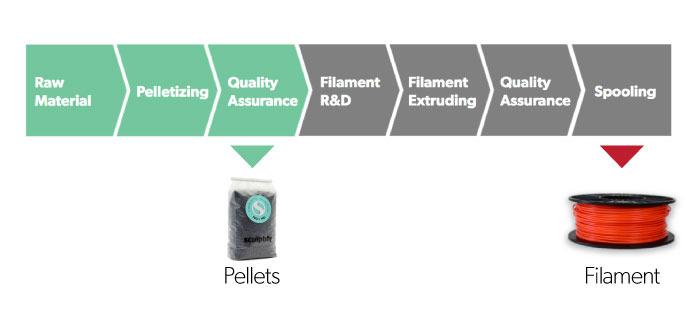sculptify david 3D printer pellets vs filament