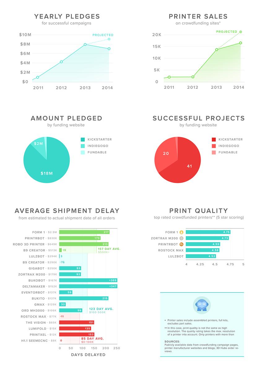 3d hubs october 2014 3D printing trend report